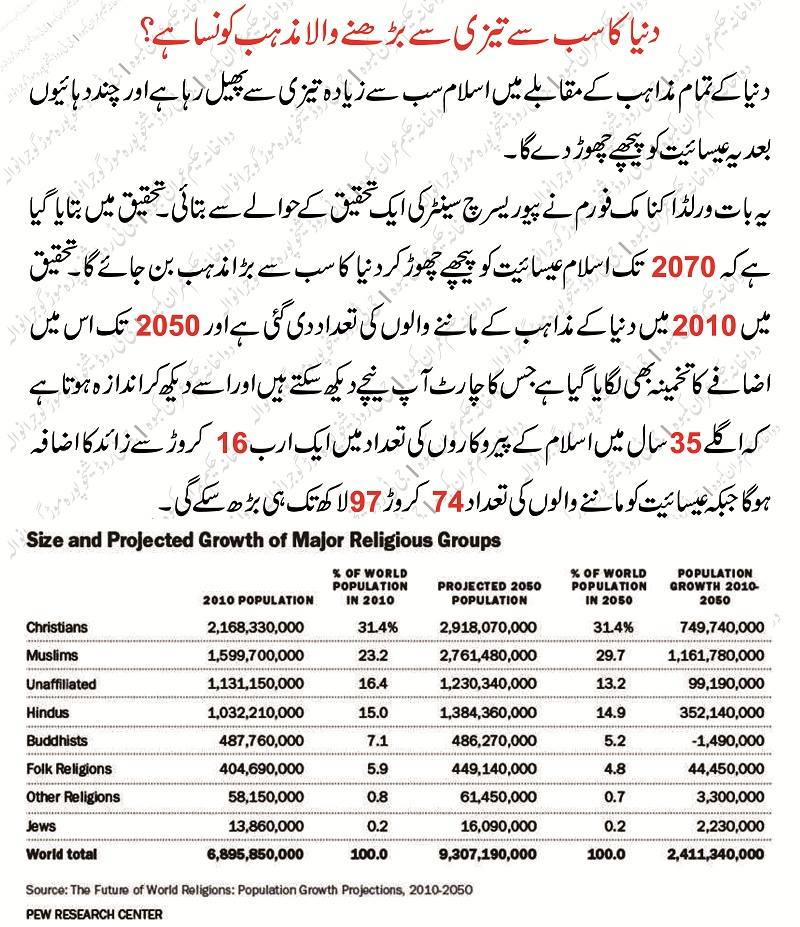 why islam is the fastest growing religion in the world in urdu